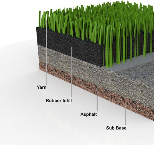 شراء العشب الصناعي - الإنجيلة - الترتان - Artificial Turf
